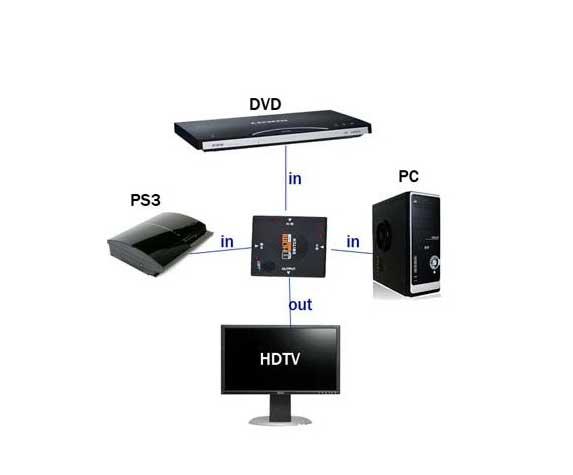 فروش-هاب-HDMI